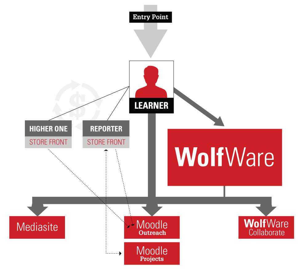 WolfWareOutreachFlowchart