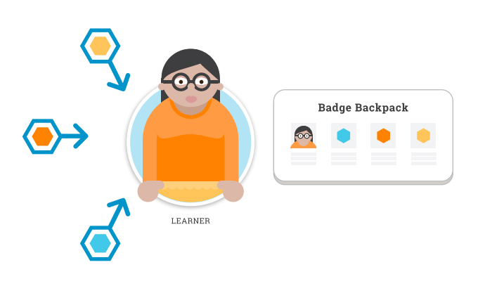 Flow chart showing badges being awarded and stored in a virtual backpack