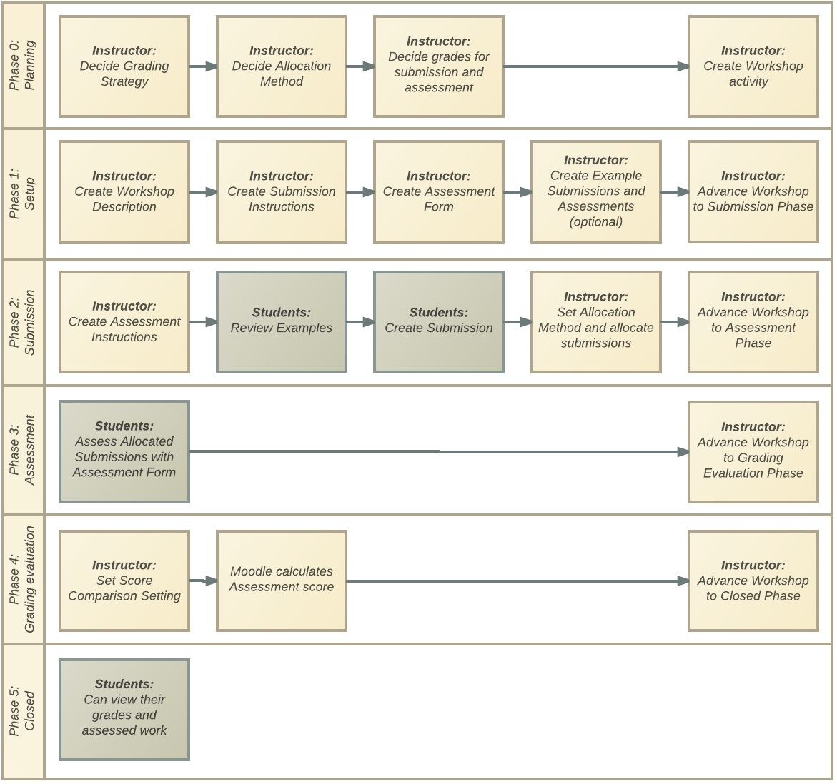 flowchart illustrating sequence of a typical Workshop activity