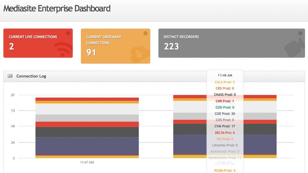 Photo of Mediasite Enterprise Dashboard