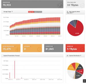 Screen capture of the Mediasite Enterprise Dashboard