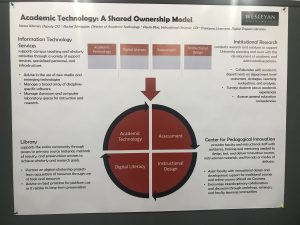 Photo of the Academic Technology: A Shared Ownership Model Poster