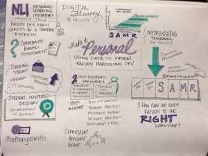 Sketchnote by Bethany Smith from ELI Annual Meeting