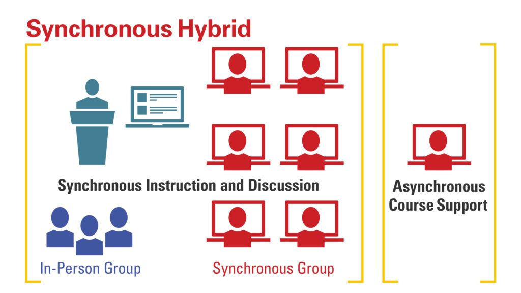 Synchronous hybrid graphic. [Synchronous instruction and discussion, in-person group, synchronous group] [asynchronous course support]