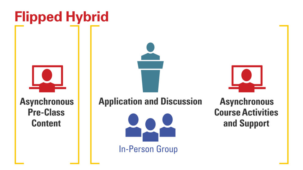 Graphic showing Flipped Hybrid. [Asynchronous pre-class content] [Application and Discussion, in-person group, asynchronous course activities and support]