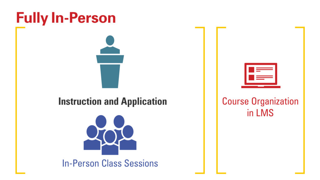 Graphic showing a Fully In-Person model. [Instruction and Application, In-person class sessions] [Course organization in LMS]