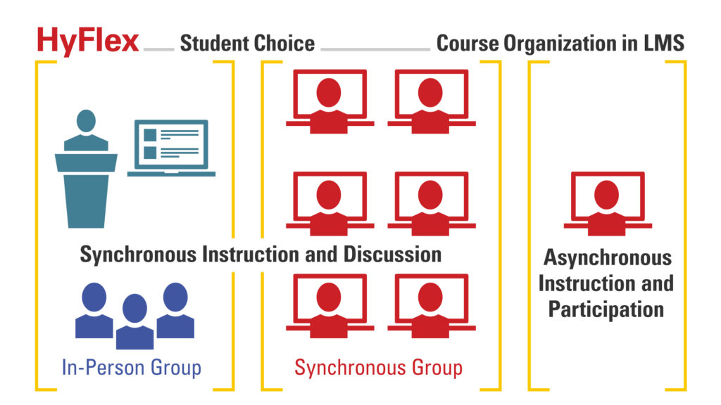 HyFlex graphic illustrating student choice and course organization in LMS. [synchronous instruction and discussion, in-person group, synchronous group] [asynchronous instruction and participation]